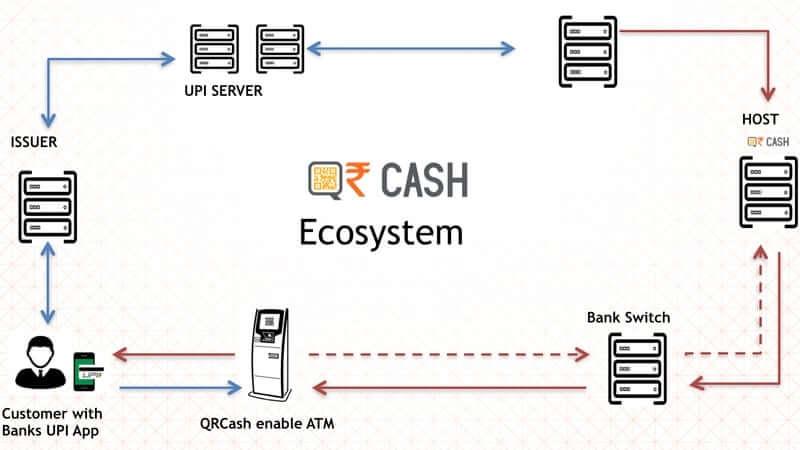 Cardless ATM
