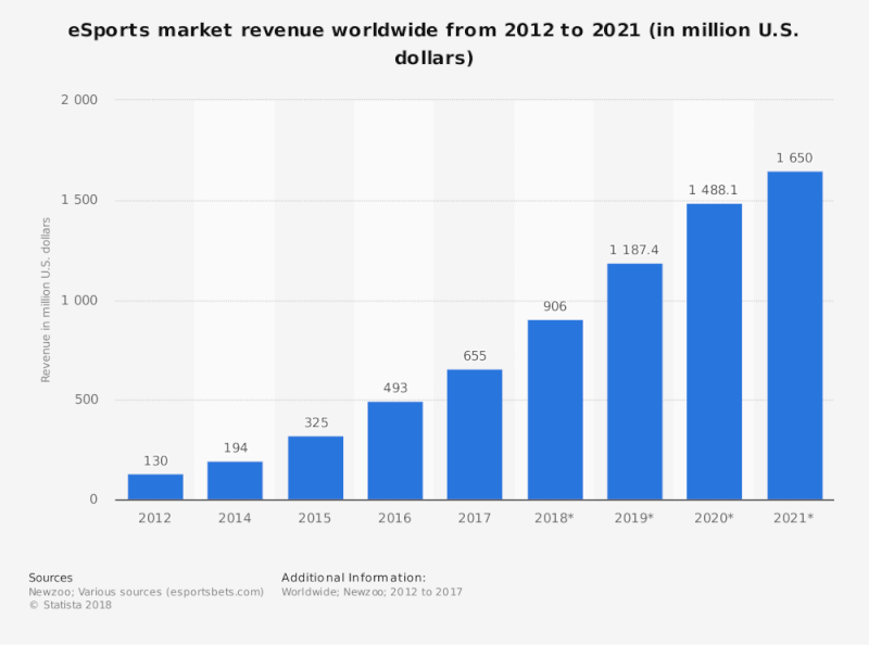 Game Market Growth Graph