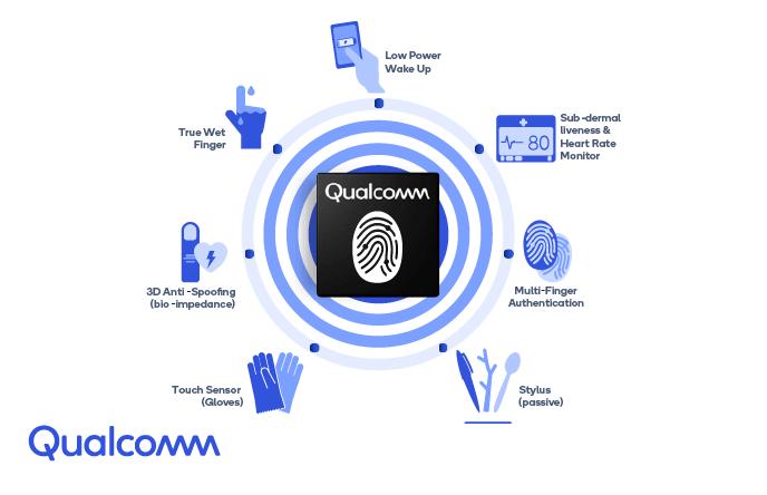 In-Display Fingerprint Sensor, Ultrasonic Fingerprint Sensor