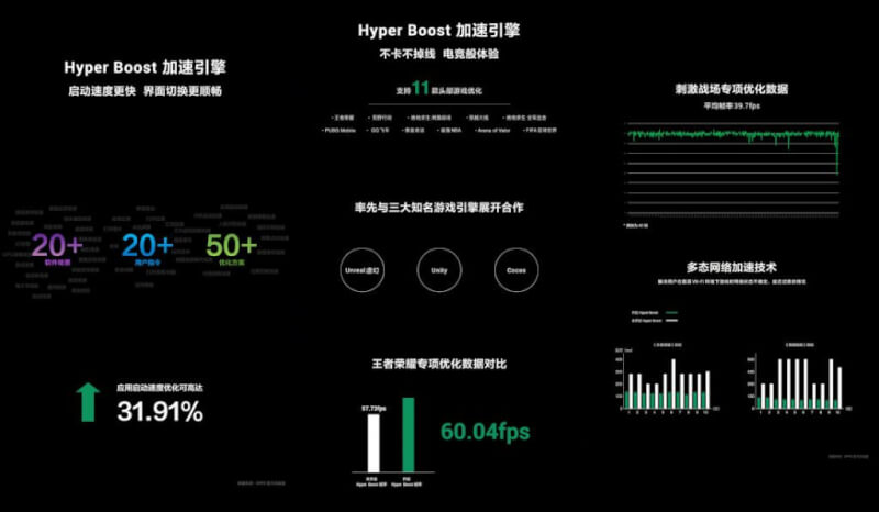 coloros hyperboost technology