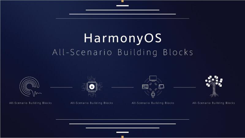 Hongmeng OS Harmony OS