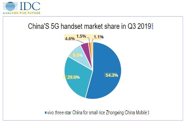 5g market share