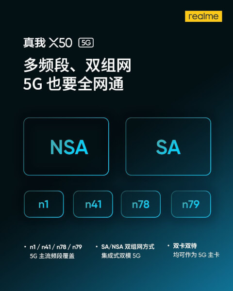 Realme X50 Specifications