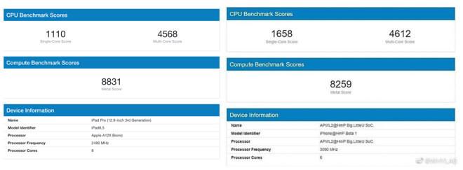 A14 vs A12x benchmark