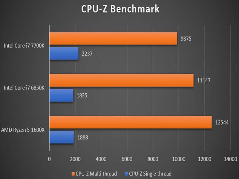 AMD Ryzen vs Intel Core