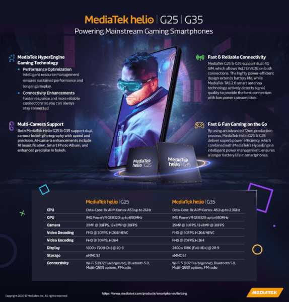 mediatek helio g25 launched, mediatek helio g35 launched, mediatek helio g25 specs, mediatek helio g35 specs, mediatek helio g25 devices