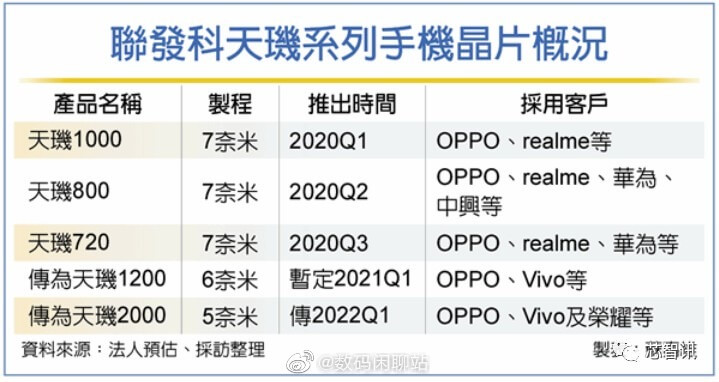 MediaTek Dimensity 1200, MediaTek Dimensity 1100, MediaTek Dimensity 2000 leaks, MediaTek Dimensity Upcoming Processor, MediaTek Upocoming Leaks