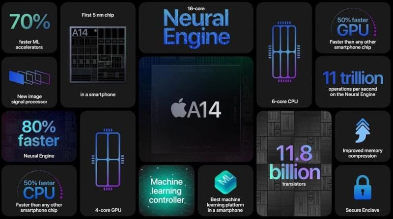 apple new chip, apple a14 processor, apple 5nm based processor, apple market share, apple bionic processors, apple bionic a14, apple bionic a15, apple bionic m1